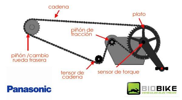 sistema-de-tracción