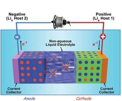 electrolito-baterias-litio-bicicleta-electrica