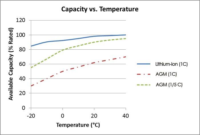 temperatura-vs-capacidad-litio